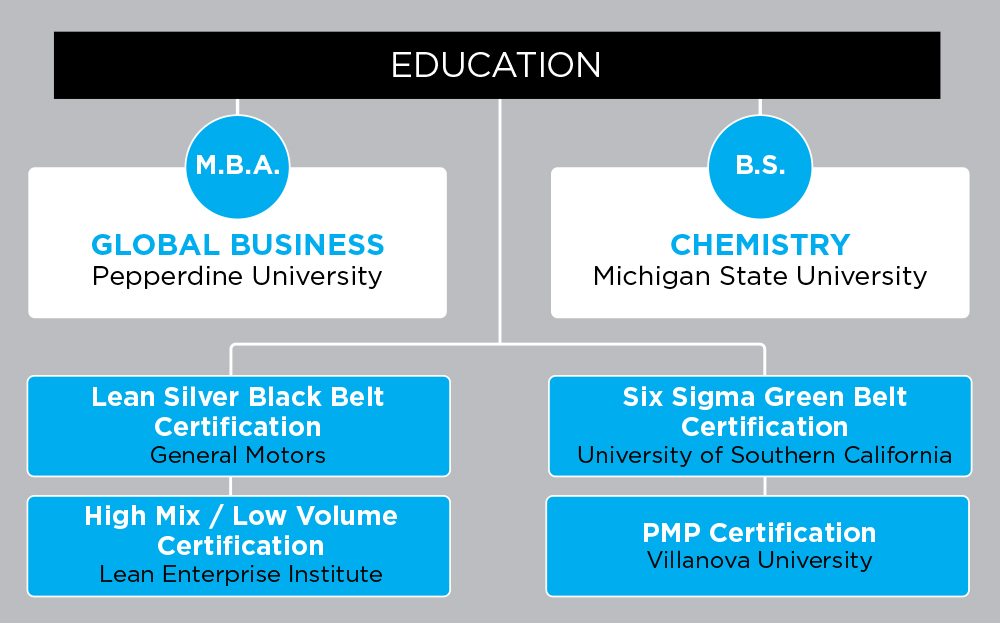 Six Sigma Certification Michigan State University Six Sigma Class